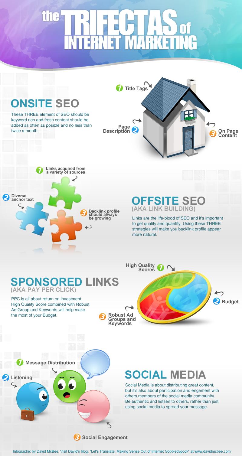 Internet Marketing, On-Site, Off-Site, PPC, Social Media